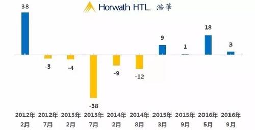 2016年7-12月国内酒店市场调研报告