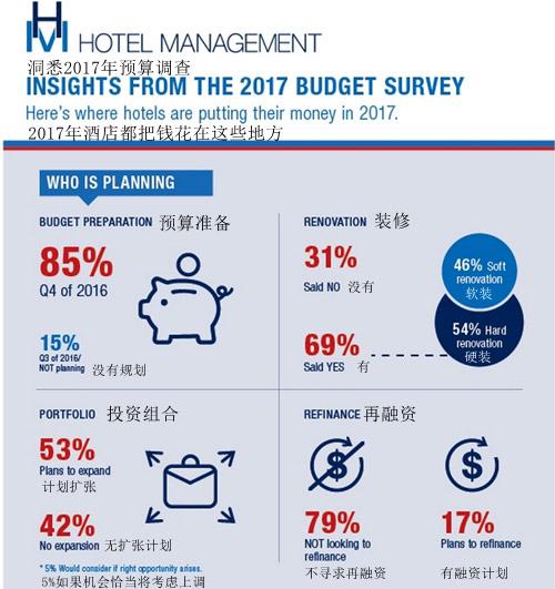 2017年的酒店预算以及酒店计划调查