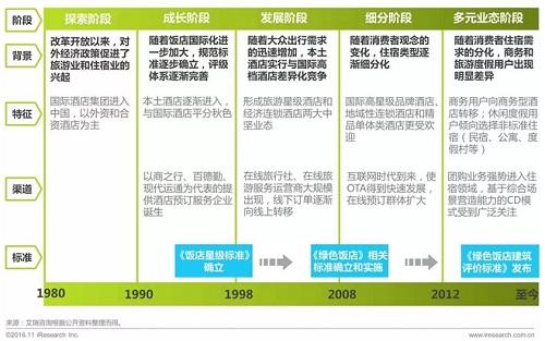 2016年国内住宿业绿色发展白皮书出炉