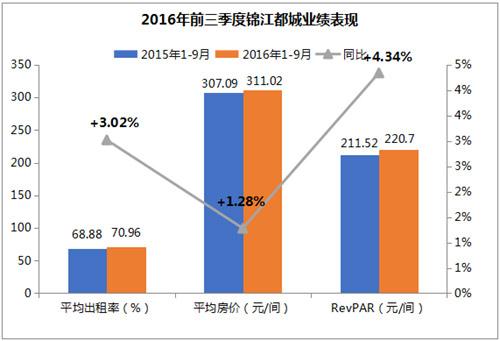 锦江都城前三季度表现亮眼  RevPAR同比上涨4.34%