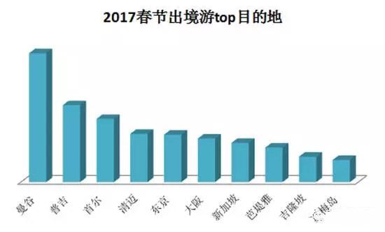 《2017春节黄金周住宿大数据报告》发布