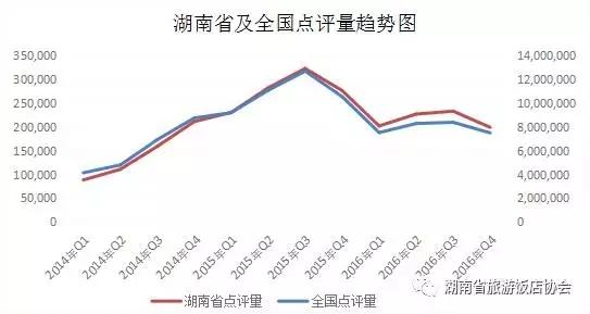 2016年湖南酒店业口碑分析报告出炉