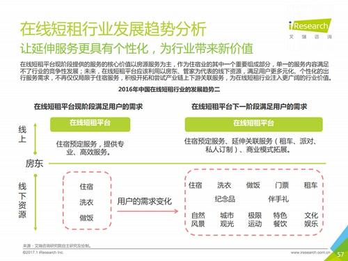 2017年中国在线短租业报告出炉