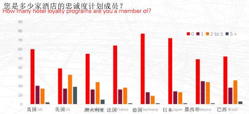 Oracle 全球消费者调查: 你的忠诚度计划为何没有吸引力?