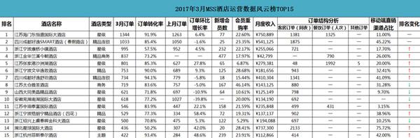 3月份中国酒店业移动互联网(典型)运营数据分析报告