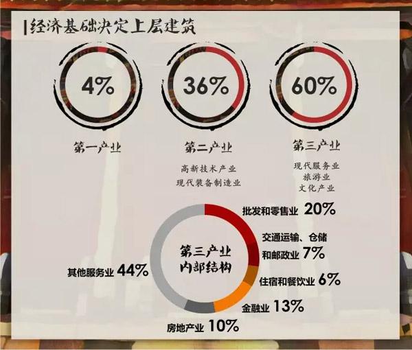 浩华发布西安酒店市场分析报告