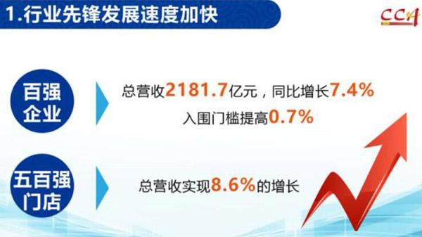中国烹饪协会发布2016年度中国餐饮百强企业调查报告