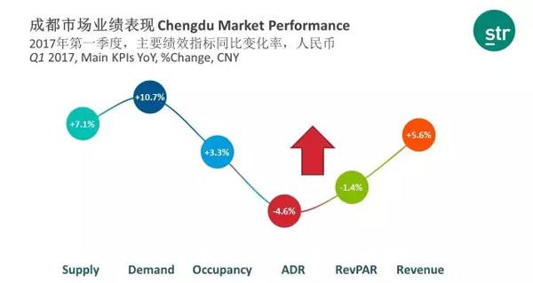 STR发布2016年成都酒店市场分析报告
