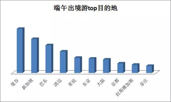 艺龙发布《2017端午出游住宿大数据报告》