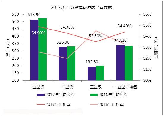 2017Q1江苏省星级酒店经营数据分析