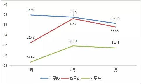 湖南酒店,酒店经营,星级酒店,2017年第三季度湖南省星级酒店经营数据统计